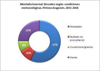 Montaña invernal. Rescates según condiciones meteorológicas. Pirineo Aragonés, 2013 - 2018. Datos GREIM