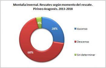 Montaña invernal. Rescates según el momento del rescate. Pirineo Aragonés, 2013 - 2018. Datos GREIM