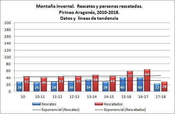 Montaña invernal y rescates en el Pirineo aragonés. 2010 - 2018. Datos GREIM