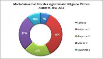 Montaña invernal. Rescates según el tamaño del grupo. Pirineo Aragonés, 2013 - 2018. Datos GREIM
