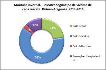 Montaña invernal. Rescates según el tipo de víctima. Pirineo Aragonés, 2013 - 2018. Datos GREIM
