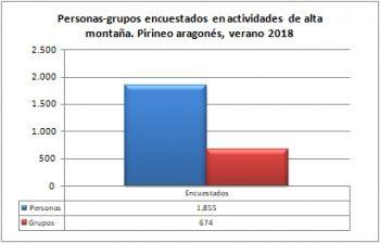 Alta montaña. Grupos y personas encuestadas. Pirineo Aragonés, verano 2018