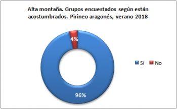 Alta montaña. Grupos encuestados según están acostumbrados. Pirineo Aragonés, verano 2018