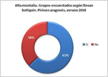 Alta montaña. Grupos encuestados según llevan botiquín. Pirineo Aragonés, verano 2018