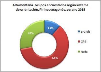 Alta montaña. Grupos encuestados según llevan brújula o GPS. Pirineo Aragonés, verano 2018