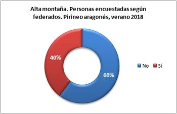Alta montaña. Personas encuestadas según están federadas. Pirineo Aragonés, verano 2018