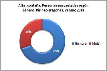 Alta montaña. Personas encuestadas según género. Pirineo Aragonés, verano 2018
