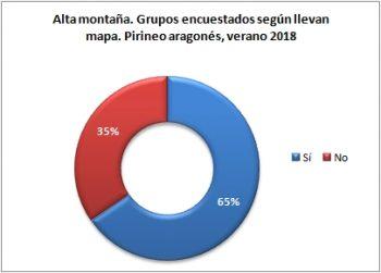 Alta montaña. Grupos encuestados según llevan mapa. Pirineo Aragonés, verano 2018
