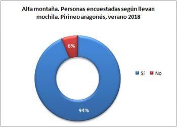 Alta montaña. Personas encuestadas según llevan mochila. Pirineo Aragonés, verano 2018