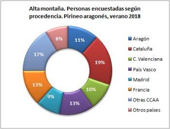 Alta montaña. Personas encuestadas según procedencia. Pirineo Aragonés, verano 2018