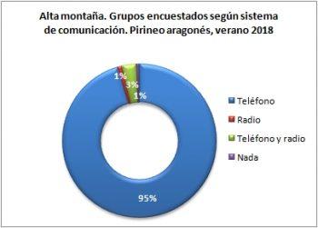 Alta montaña. Grupos encuestados según llevan teléfono. Pirineo Aragonés, verano 2018