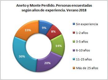Aneto y Monte Perdido. Personas encuestadas según años de práctica. Verano 2018