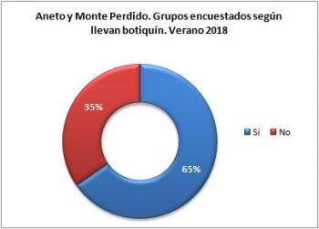 Aneto y Monte Perdido. Grupos encuestados según llevan botiquín. Verano 2018