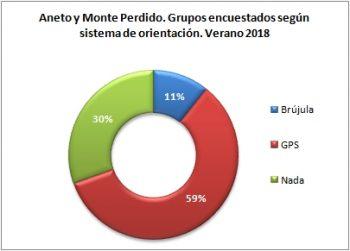 Aneto y Monte Perdido. Grupos encuestados según llevan brújula o GPS. Verano 2018