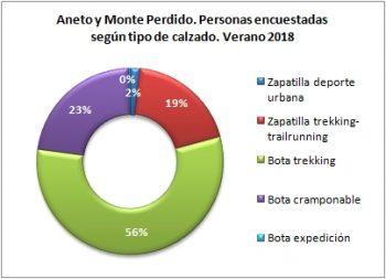 Aneto y Monte Perdido. Personas encuestadas según tipo de calzado. Verano 2018