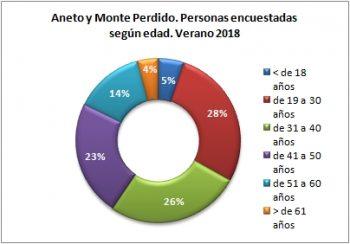 Aneto y Monte Perdido. Personas encuestadas según edad. Verano 2018