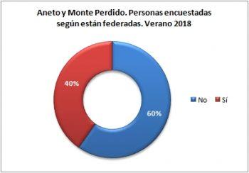 Aneto y Monte Perdido. Personas encuestadas según están federadas. Verano 2018