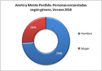 Aneto y Monte Perdido. Personas encuestadas según género. Verano 2018