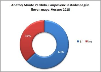 Aneto y Monte Perdido. Grupos encuestados según llevan mapa. Verano 2018