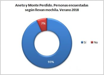 Aneto y Monte Perdido. Personas encuestadas según llevan mochila. Verano 2018