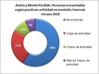 Aneto y Monte Perdido. Personas encuestadas según disciplina de actividad invernal. Verano 2018