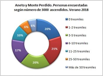 Aneto y Monte Perdido. Personas encuestadas según número de tresmiles ascendidos. Verano 2018