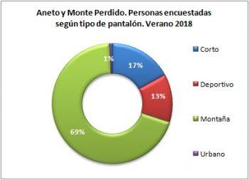 Aneto y Monte Perdido. Personas encuestadas según tipo de pantalón. Verano 2018