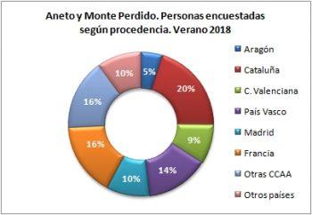 Aneto y Monte Perdido. Personas encuestadas según procedencia. Verano 2018