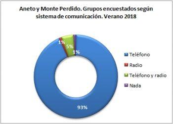 Aneto y Monte Perdido. Grupos encuestados según llevan teléfono. Verano 2018