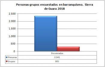 Barranquismo. Grupos y personas encuestadas. Sierra de Guara, verano de 2018
