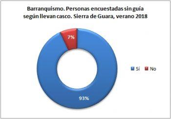 Barranquismo. Personas sin guía encuestadas según llevan casco. Sierra de Guara, verano 2018