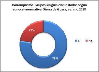 Barranquismo. Grupos sin guía encuestados según conocen normativa. Sierra de Guara, verano 2018