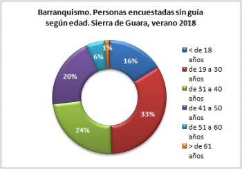 Barranquismo. Personas sin guía encuestadas según edad. Sierra de Guara, verano 2018
