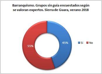 Barranquismo. Grupos sin guía encuestados según se consideran expertos. Sierra de Guara, verano 2018
