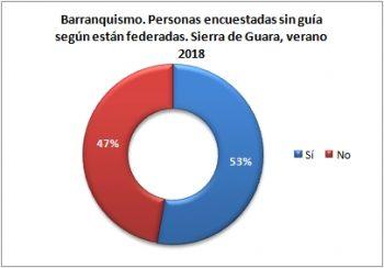 Barranquismo. Personas sin guía encuestadas según están federados. Sierra de Guara, verano 2018