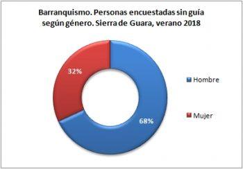 Barranquismo. Personas sin guía encuestadas según género. Sierra de Guara, verano 2018