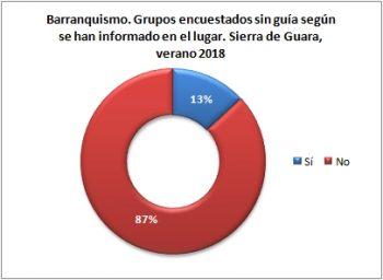 Barranquismo. Grupos sin guía encuestados según tiene información del estado actual. Sierra de Guara, verano 2018