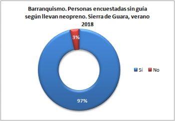 Barranquismo. Personas sin guía encuestadas según llevan neopreno. Sierra de Guara, verano 2018