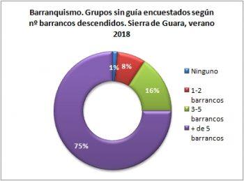 Barranquismo. Grupos sin guía encuestados según número de barrancos descendidos. Sierra de Guara, verano 2018