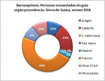 Barranquismo. Personas sin guía encuestadas según procedencia. Sierra de Guara, verano 2018