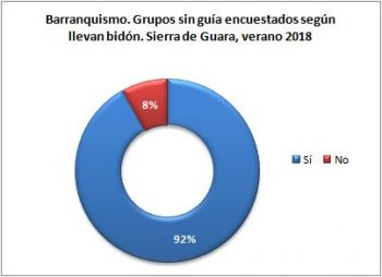 Barranquismo. Grupos sin guía encuestados según llevan bidón. Sierra de Guara, verano 2018
