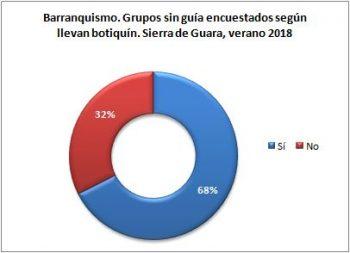 Barranquismo. Grupos sin guía encuestados según llevan botiquín. Sierra de Guara, verano 2018