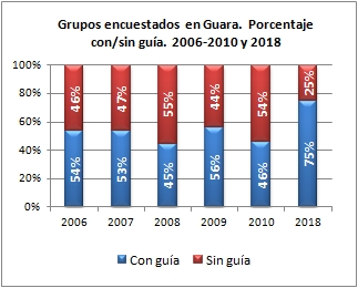 Barranquismo. Grupos encuestados según iban con/sin guía. Sierra de Guara, veranos de 2006-2010 y 2018