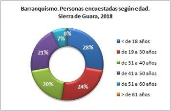 Barranquismo. Personas encuestadas según edad. Sierra de Guara, verano 2018