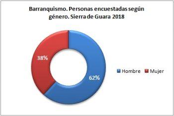 Barranquismo. Personas encuestadas según género. Sierra de Guara, verano 2018