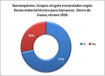 Barranquismo. Grupos sin guía encuestados según llevan material técnico. Sierra de Guara, verano 2018