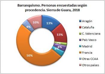 Barranquismo. Personas encuestadas según procedencia. Sierra de Guara, verano 2018