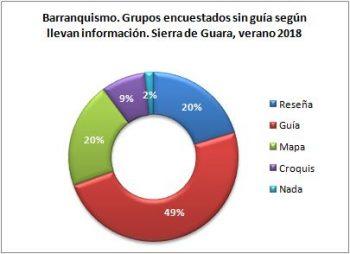 Barranquismo. Grupos sin guía encuestados según llevan información. Sierra de Guara, verano 2018
