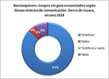 Barranquismo. Grupos sin guía encuestados según llevan teléfono. Sierra de Guara, verano 2018