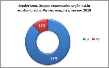 Senderismo. Grupos encuestados según están acostumbrados. Pirineo Aragonés, verano 2018